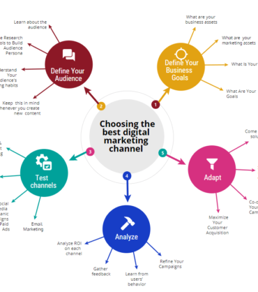 Digital channels infographic