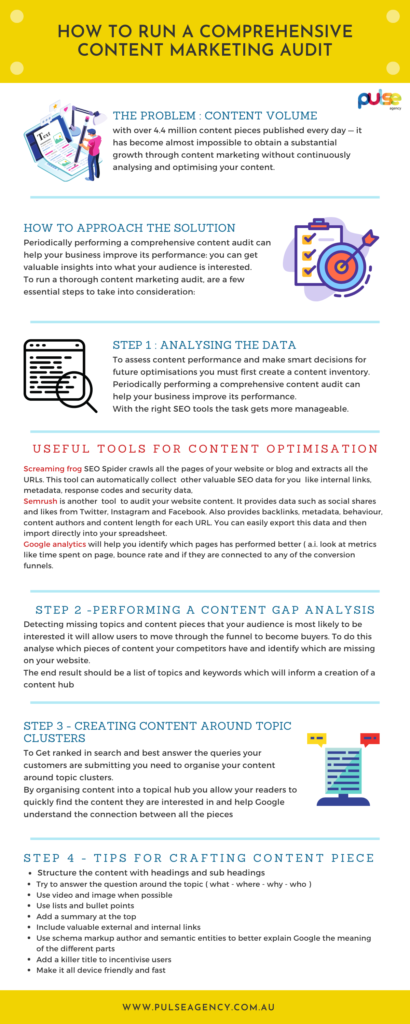 an infographic about different digital marketing channels